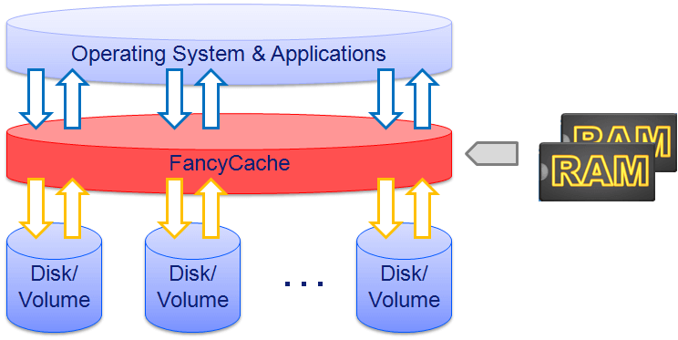 FancyCache Principle Fig. 1