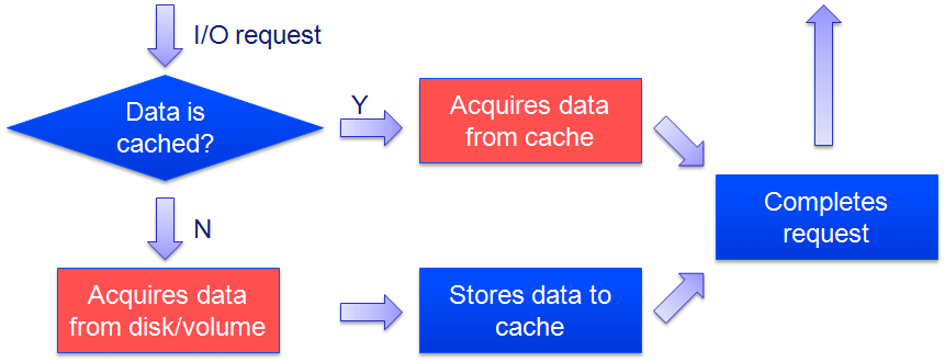 FancyCache Principle Fig. 2
